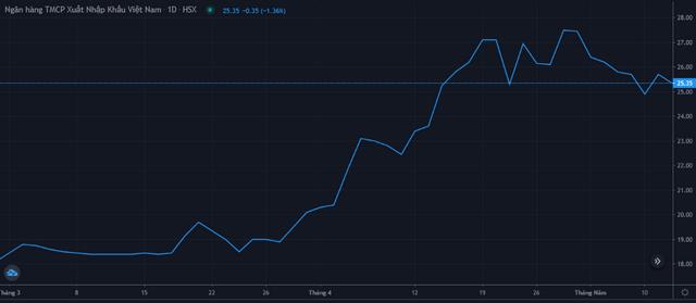 Diễn biến giá cổ phiếu EIB từ cuối tháng 3 đến 11/5. Nguồn: FireAnt.