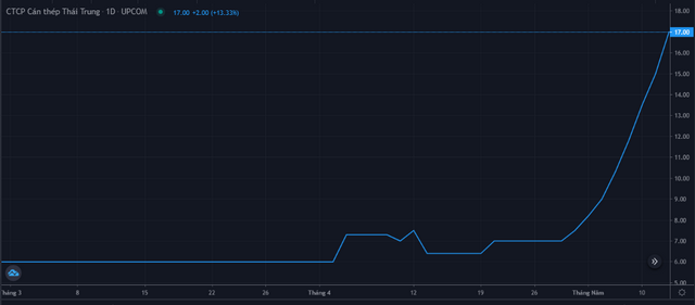 Diễn biến giá cổ phiếu TTS từ cuối tháng 3 đến 11/5. Nguồn: FireAnt.