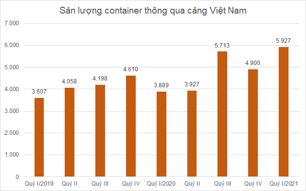 san-luong-container-4567-1620814044.png