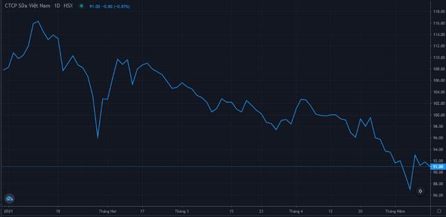 Diễn biến giá cổ phiếu VNM từ đầu năm 2021. Nguồn: FireAnt.