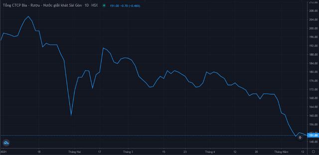 Diễn biến giá cổ phiếu SAB từ đầu năm 2021. Nguồn: FireAnt.