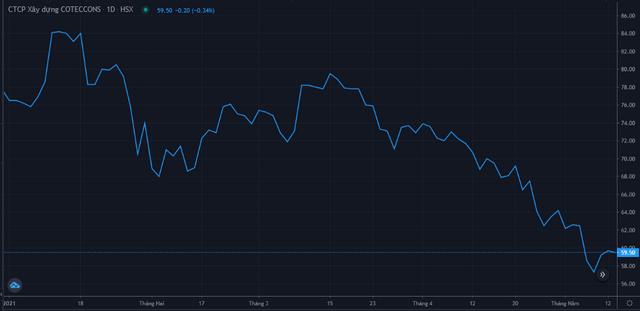 Diễn biến giá cổ phiếu CTD từ đầu năm 2021. Nguồn: FireAnt.