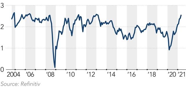 Diễn biến tỷ lệ lạm phát hoàn vốn 10 năm tại Mỹ qua các năm.