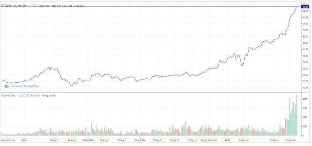 Diễn biến cổ phiếu VPB trong 2 năm gần đây. Ảnh: Trading View.