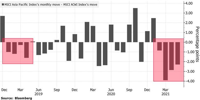 MSCI Asia Pacific tụt lại so với MSCI ACWI tháng thứ 4 liên tiếp.