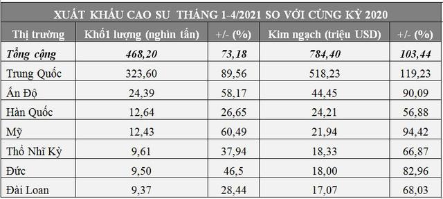 Xuất khẩu cao su tăng gần gấp đôi và dự báo sẽ còn tăng tiếp - Ảnh 1.