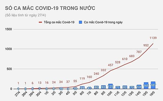 so-ca-mac-covid-19-trong-nuoc-5950-5145-