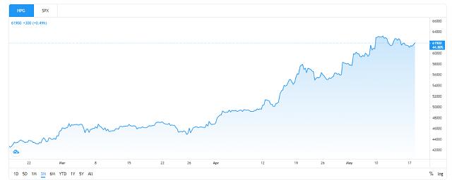 Giá cổ phiếu HPG trong 3 tháng gần đây. Ảnh: Tradingview