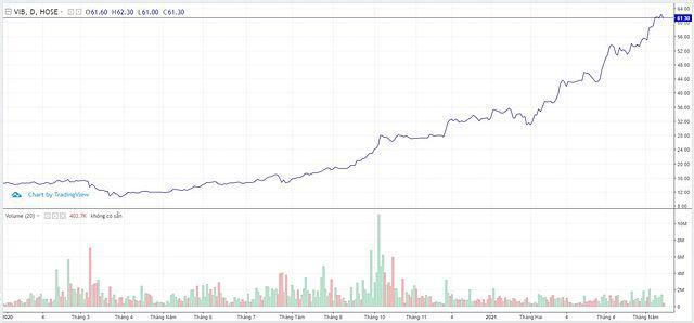 Diễn biến cổ phiếu VIB từ năm 2020 đến nay.