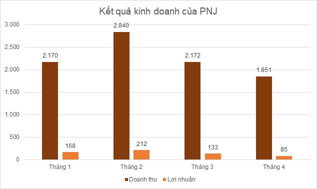 pnj-thang4-2034-1621493293.png
