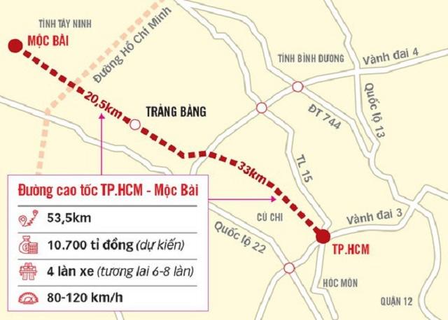 Cao tốc TP HCM – Mộc Bài 'đội vốn' hơn 2.300 tỷ đồng do vướng mắc giải phóng mặt bằng