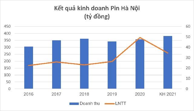 pin-ha-noi-ln-5841-1621652157.png