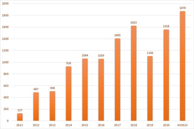 Tăng trưởng lợi nhuận của SSI những năm qua. Đơn vị: tỷ đồng