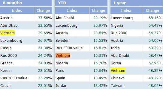VN-Index nằm trong số những chỉ số chứng khoán chính tăng mạnh nhất từ đầu năm 2021