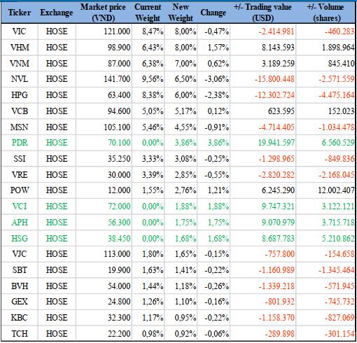 Dự báo danh mục VNM ETF trong quý II. Nguồn: BVSC.