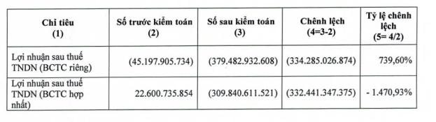 Nguồn: CBTT của CTCP Phát triển Nhà Thủ Đức