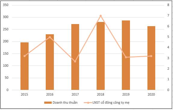 Kết quả kinh doanh các năm gần đây của Thanh Hoa - Sông Đà. Đơn vị: tỷ đồng