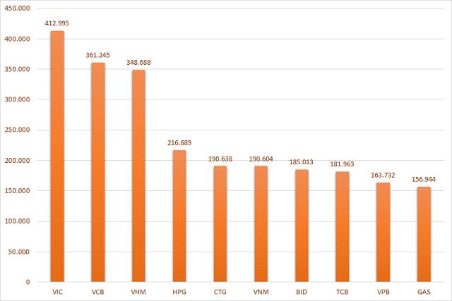 10 cổ phiếu vốn hóa lớn nhất TTCK Việt Nam. Đơn vị: Tỷ đồng.