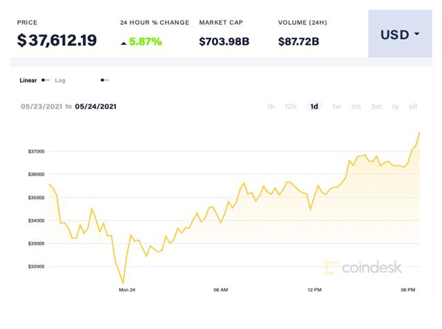 Giá Bitcoin tăng từ mức hơn 31.000 USD/đồng lên 37.612 USD/đồng. Ảnh: Coin Desk.
