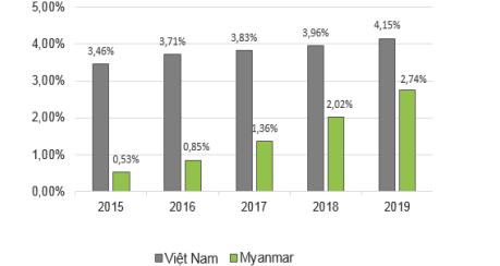 Thị phần dệt may của Việt Nam và Myanmar tại thị trường EU.