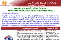 Agriseco: Danh sách thoái vốn SCIC - Lựa chọn những doanh nghiệp tiềm năng