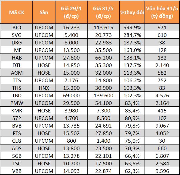 20 cổ phiếu tăng giá mạnh nhất tháng tháng 5.