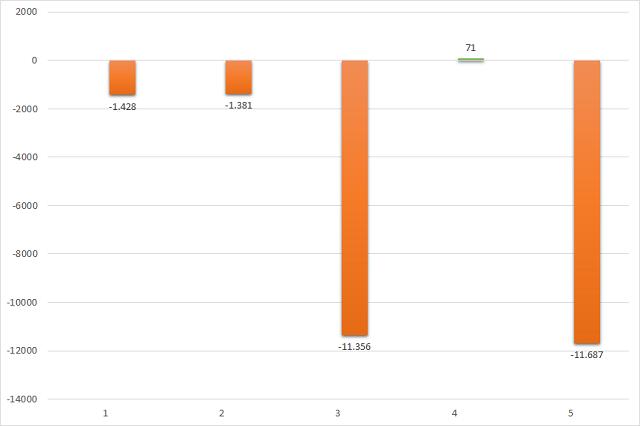 Giá trị mua/bán ròng của khối ngoại theo tháng trên HoSE. Đơn vị: Tỷ đồng.