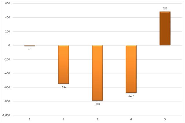 Giá trị mua/bán ròng của khối tự doanh theo tháng. Đơn vị: Tỷ đồng.