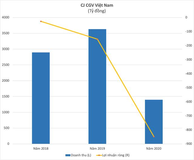 Số liệu của CJ CGV Hàn Quốc. Ảnh: Doanh nghiệp và Tiếp thị