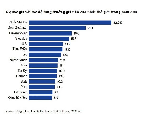 Giá nhà tăng nhanh nhất kể từ năm 2006