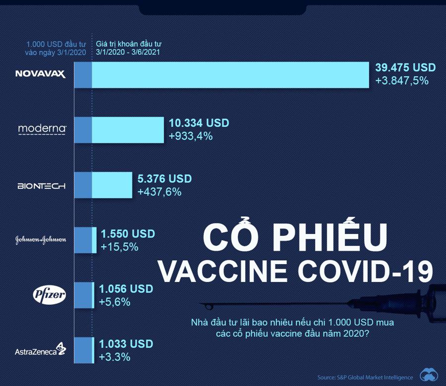 Nhà đầu tư lãi bao nhiêu nếu mua các cổ phiếu vaccine Covid-19 đầu năm 2020?