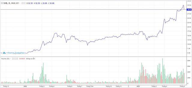 Diễn biến cổ phiếu SHB 2 năm qua. Ảnh: TradingView.