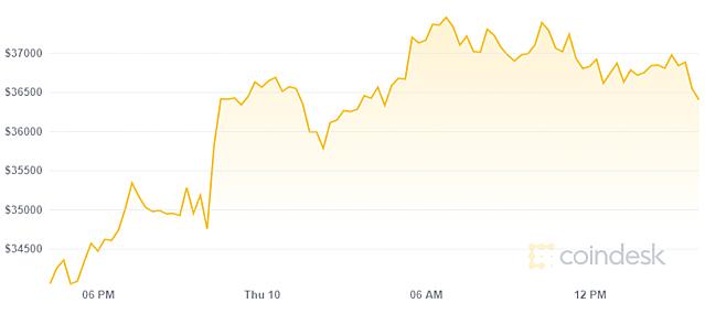 coindesk-btc-chart-2021-06-10-1850-9786-