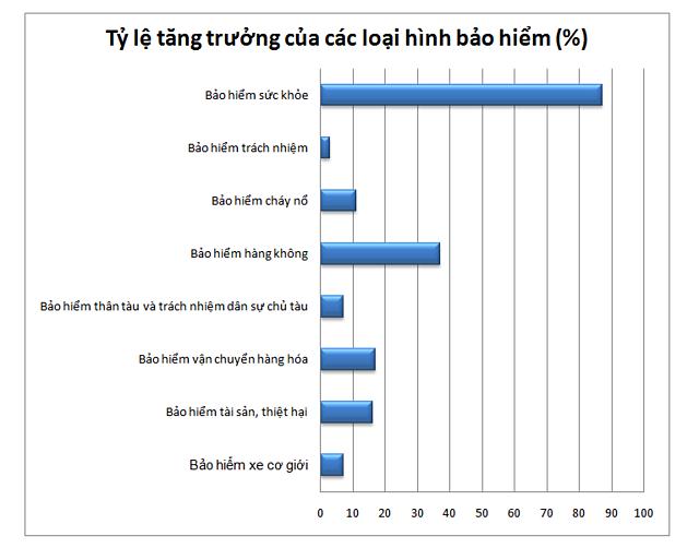 Tỷ lệ tăng trưởng các loại hình bảo hiểm. Nguồn: Hiệp hội Bảo hiểm Việt Nam. Nguồn: Hiệp hội Bảo hiểm Việt Nam.