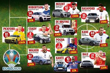 Đội hình siêu xe của những ngôi sao bóng đá tham dự Euro 2020