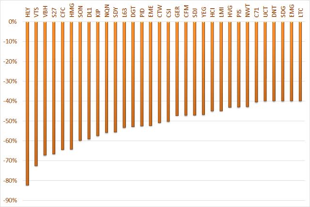 30 cổ phiếu giảm giá nhất thị trường chứng khoán từ 28/1-14/6.