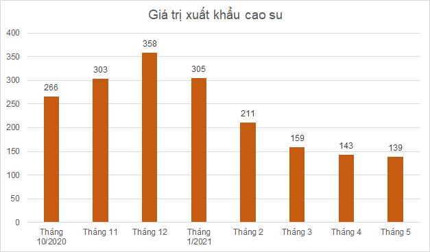 xuat-khau-cao-su_162375062735.png