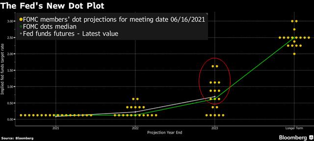 11 trong số 18 quan chức Fed cảm thấy cần tăng lãi suất 0,25 điểm phần trăm ít nhất hai lần trong năm 2023.