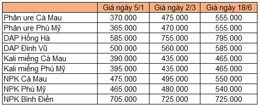 gia-phan-bon-9736-1624005887.png