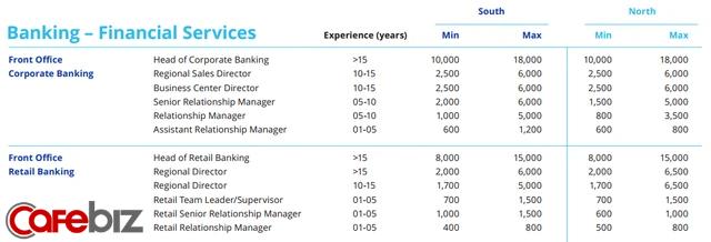 Thi vào ngân hàng nên ứng tuyển vị trí nào để có lương cao, dễ thăng tiến? - Ảnh 2.