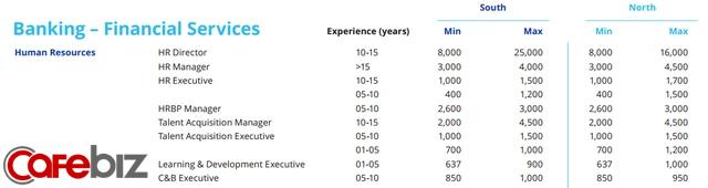 Thi vào ngân hàng nên ứng tuyển vị trí nào để có lương cao, dễ thăng tiến? - Ảnh 3.