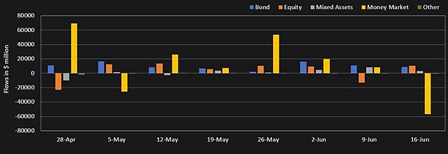fund-flows-into-global-equitie-2073-7467