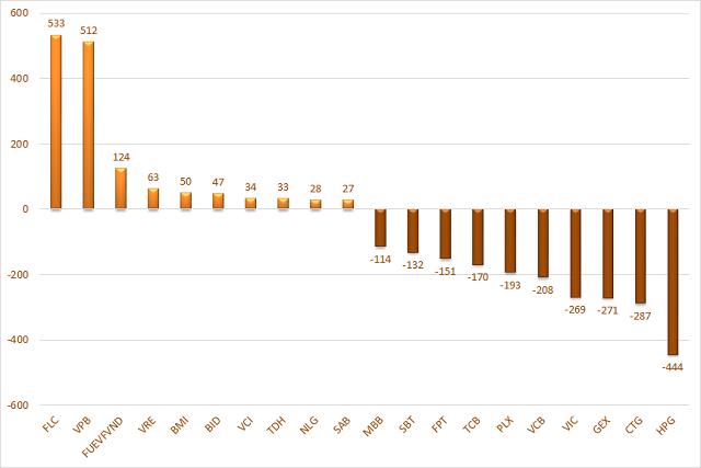 10 cổ phiếu có giá trị mua, bán ròng của cá nhân trong nước lớn nhất tuần. Đơn vị: Tỷ đồng.