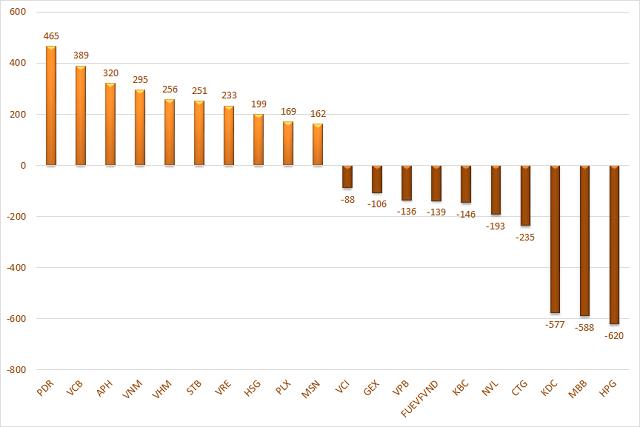 10 cổ phiếu có giá trị mua, bán ròng của khối ngoại lớn nhất tuần. Đơn vị: Tỷ đồng.