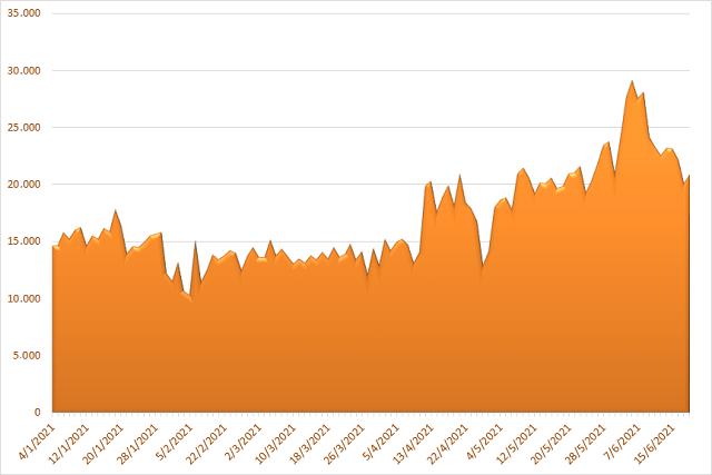 Giá trị khớp lệnh trên HoSE từ đầu năm 2021. Đơn vị: Tỷ đồng.