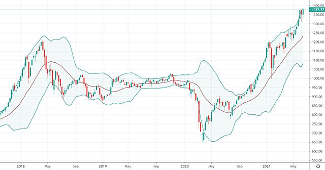 """Thị trường có đang đứng trước một """"con sóng thần nữa""""? VN-Index trên khung thời gian tuần. Nguồn: Tradingview"""