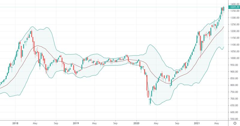 Xu thế dòng tiền: VN-Index vượt đỉnh, 'con sóng thần' đang tới?