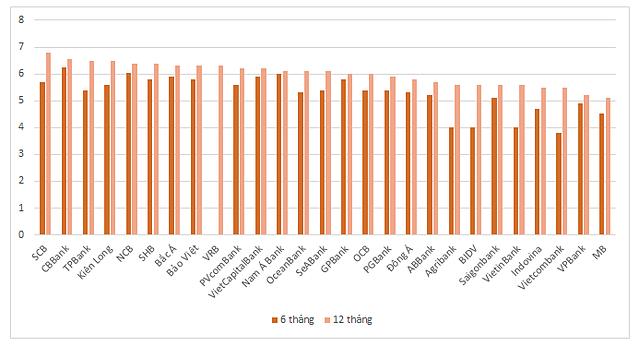 Lãi suất tiết kiệm cao nhất tại các ngân hàng. Đơn vị: %