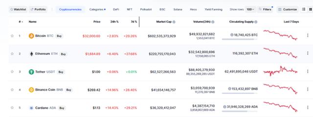 Thị trường tiền số vẫn đang chìm trong sắc đỏ. Ảnh: Coinmarketcap