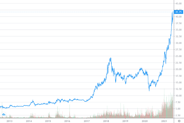 Lịch sử giá cổ phiếu MBB. Nguồn: FireAnt.